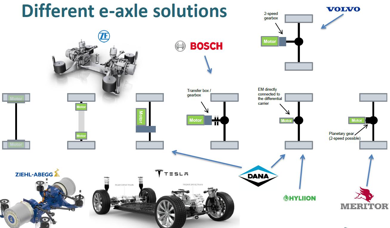 Rechargeable Energy Storage Systems For Hd Vehicles